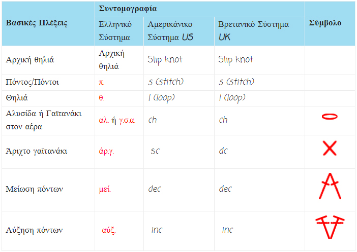 crochet-abbreviations-pleko me velonaki-snowman-xionanthropo